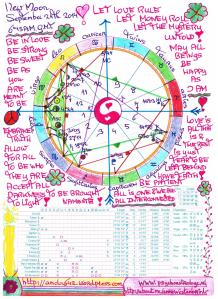 New Moons Chart Sept.24th 2014.6.13 AM. GMT