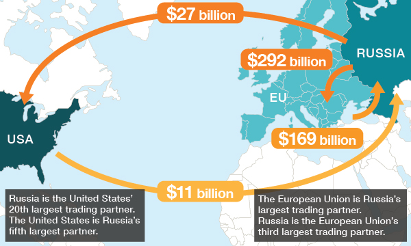 The European Union is Russia`s largest trading partner etc